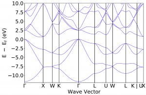 Drawing cd-Si band structure using VASP and pymatgen